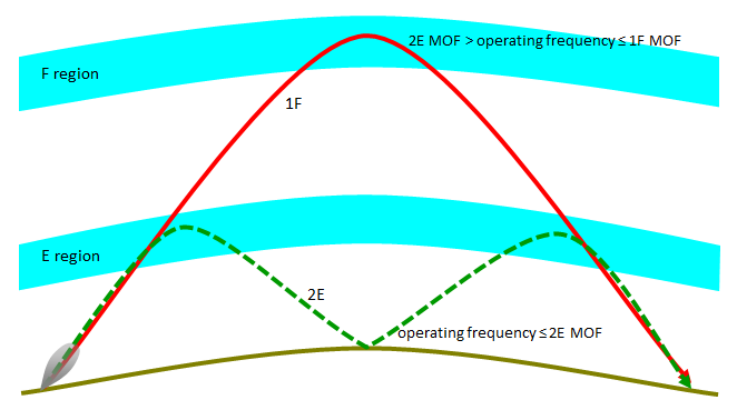 In this example, E layer screening occurs if communications by the one hop F mode are intended but the operating frequency is equal to or below the E region two hop MOF. If the operating frequency is above the E region two hop MOF and less than or equal to the F region one hop MOF, the wave penetrates the E region and refracts from the F region - no E layer screening occurs.