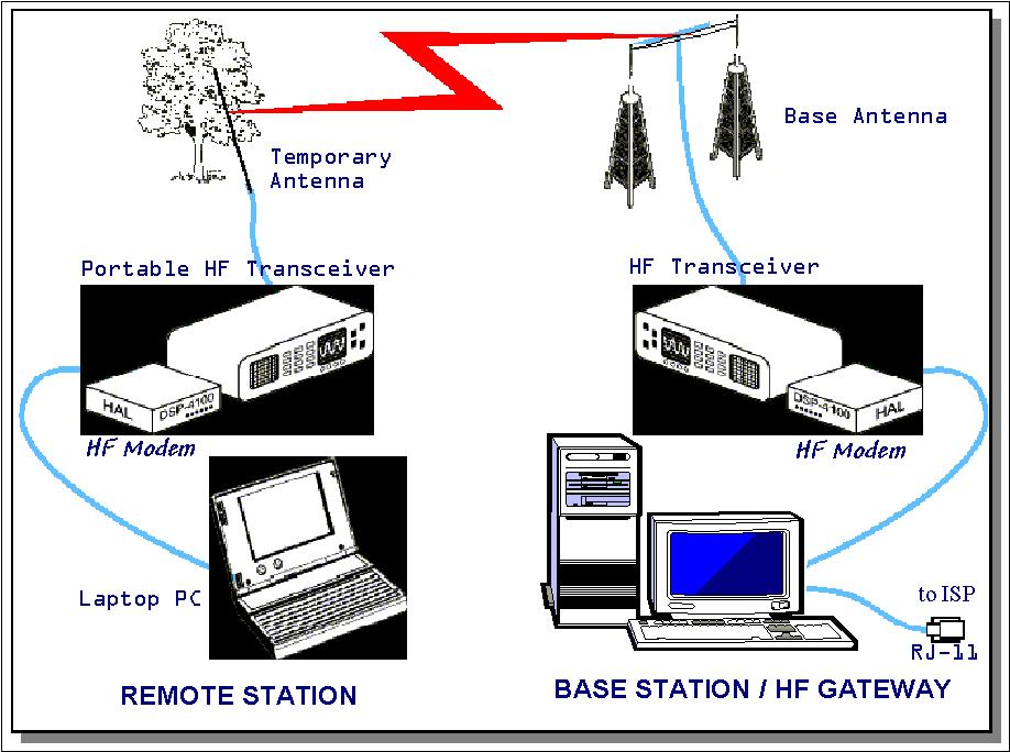 Internet Over HF Radio