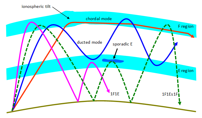 More complex propagation modes showing ducting, a chordal mode, F region propagation with an intermediate sporadic E refraction and propagation via the F then E regions.