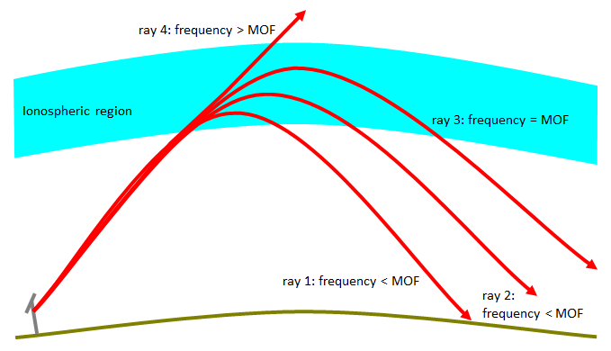 When the elevation angle is fixed, increasing the frequency increases the path length.