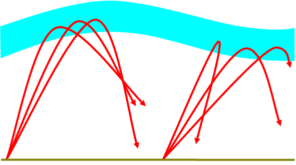 As a Travelling Ionospheric Disturbance (TID) passes through a sky wave's refraction location, the refraction angles are distorted causingunusual ray paths.