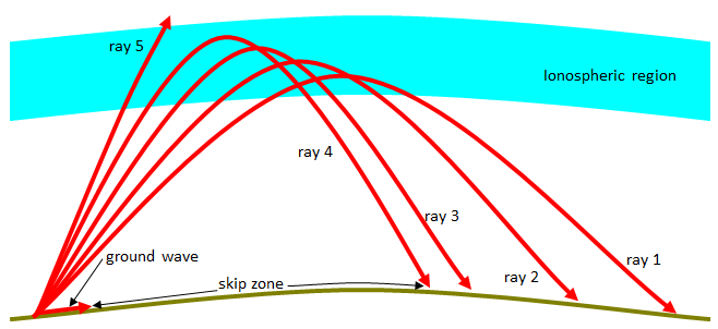 When the frequency is fixed and the operating frequency is greater than the vertical MOF above the transmitting antenna, a skip zone will form around the transmitting antenna.