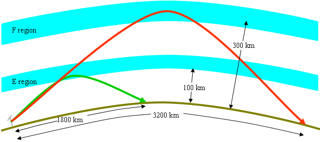 At an elevation angle of 4º and refraction heights of 100 km and 300 km for the E and F regions respectively, the maximum hop lengths are 1800 km and 3200 km.