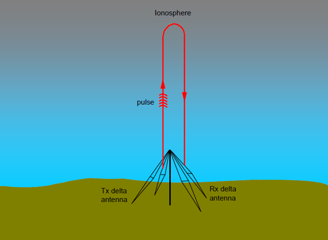 Vertical incidence ionosonde operation. A picture of the ionosphere is produced by measuring the travel time of each pulse of HF radio energy.