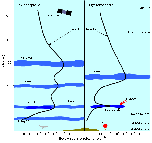 Day and night structure of the ionosphere showing the various regions and the electron density.