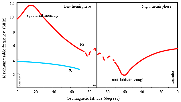 E and F2 region latitudinal variations in the day and night ionosphere.