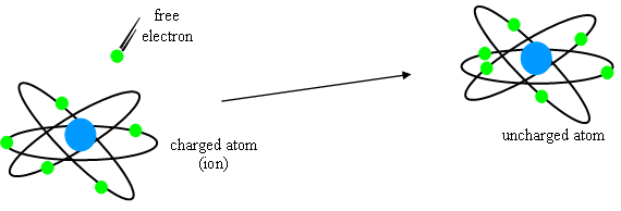 Loss of free electrons in the ionosphere occurs constantly.