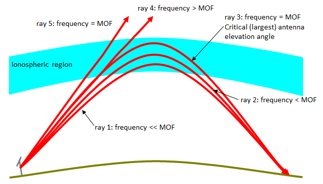 When a fixed path length is required, an increase in frequency requires an increase in elevation angle.