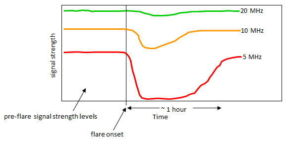 SID effects are greater on lower frequencies. Lower frequencies suffer greater reduction in signal strength and take longer to return to pre-flare levels.