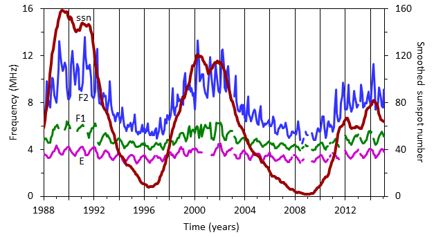 The graph displays the variation in sunspot number, E, F1 and F2 region frequencies at Canberra, Australia between 1988 and 2015. Frequencies are higher at solar maximum (1989, 2000 and 2014). Solar minima occurred in 1996 and 2008.