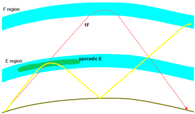 The effect on an F region sky wave path when sporadic E with sufficient ionisation develops. The wave refracts from the sporadic E altering the location at which the wave returns to the ground.