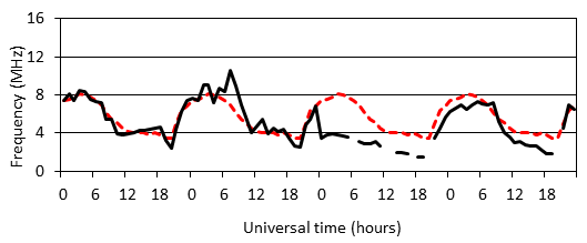 Effect of an ionospheric storm on MOFs at Canberra, Australia. Comparison between predicted and observed MOFs show that the solar activity initially caused F region frequencies to become enhanced (above predicted values) before becoming depressed (below predicted values) for two days.