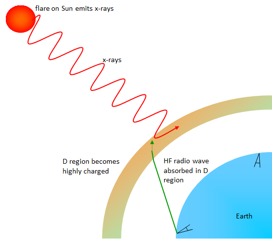 Solar flares produce x-rays which ionise the daytime D region of the ionosphere. Sky waves that pass through this altered D region are absorbed more than normal.