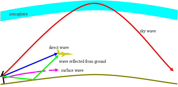 HF frequencies may propagate via the ground wave, line-of-sight, or the sky wave.