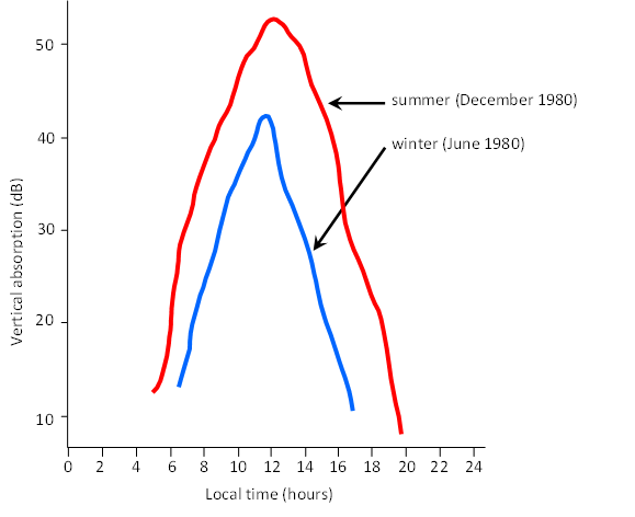 Example of diurnal and seasonal variations in absorption on 2.2 MHz at Sydney, Australia.
