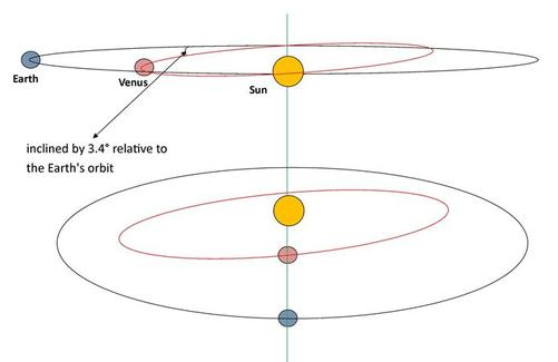 Orbital planes of Earth and Venus