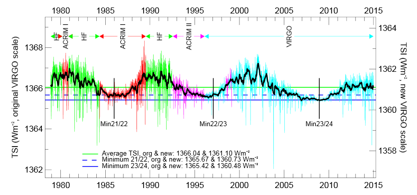 plot of solar irradiance since 1978