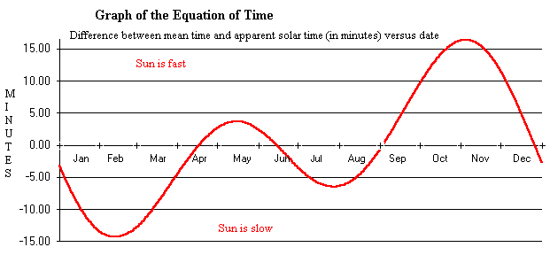 graph of the equation of time