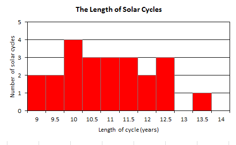 Graph of Cycle Length
