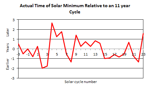 Solar Cycle Phase