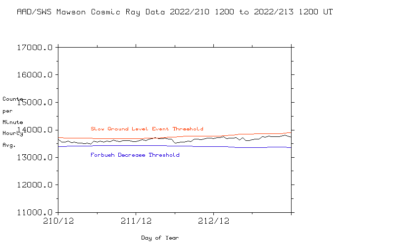 Mawson Cosmic ray Data