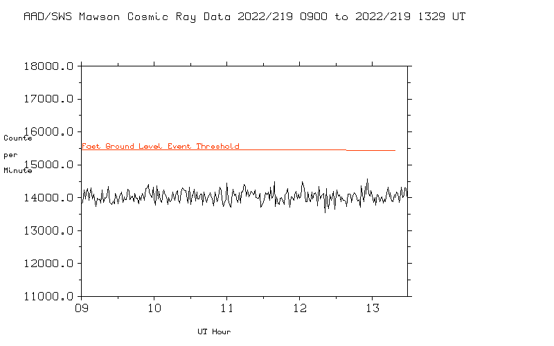 Mawson Cosmic Ray Minute Data