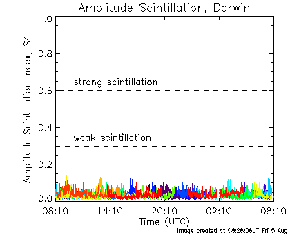 Amplitude scintillation data for Darwin for the last 24 hours.