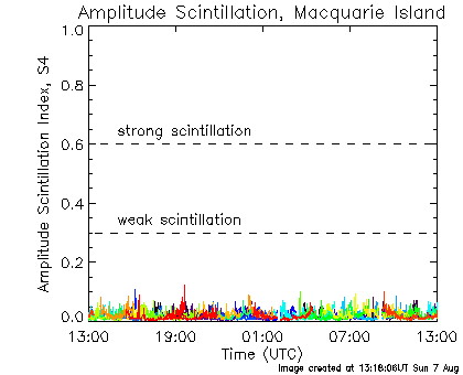 Amplitude Scintillation data for Macquarie Island