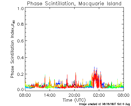 Phase Scintillation data for Macquarie Island