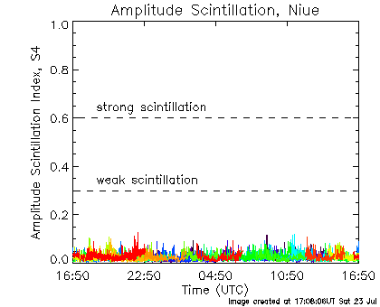 Amplitude scintillation data for Niue for the last 24 hours.