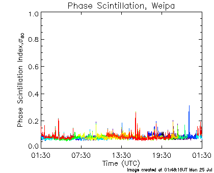 Phase Scintillation data for Weipa for the last 24 hours.