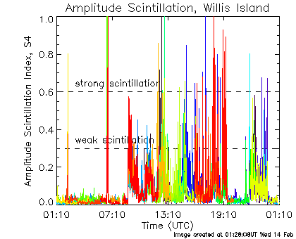 Amplitude scintillation data for Willis Is for the last 24 hours.
